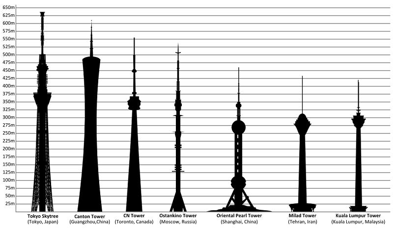 برج میلاد تهران رستوران,برج میلاد تهران کنسرت,عکس از برج میلاد تهران